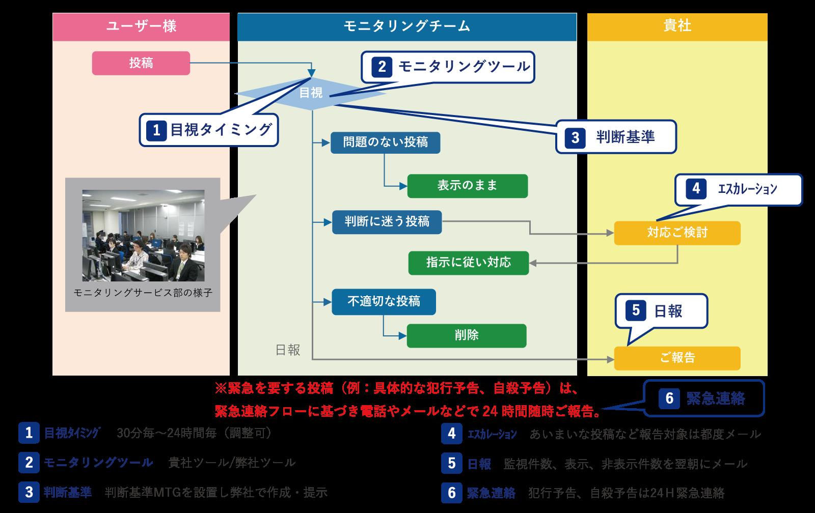 炎上対策_監視サービス_運用フロー図